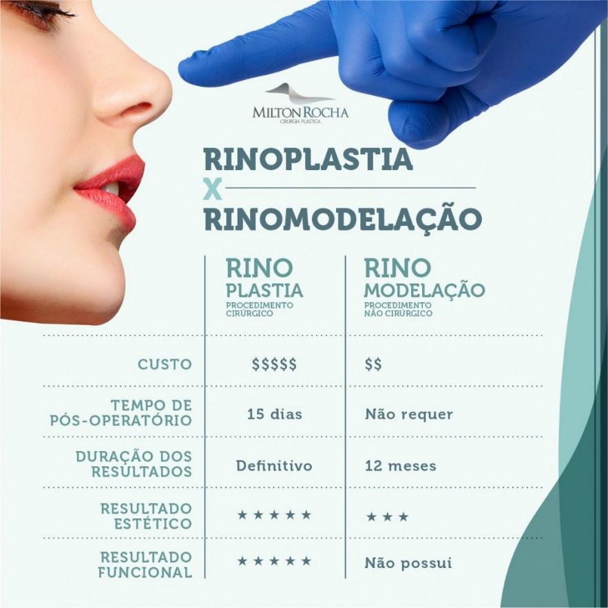 Cirurgia Plástica Recife - Rinoplastia x Rinomodelação.